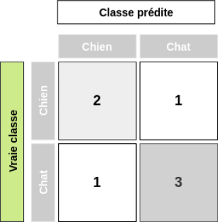 Exemple de matrice de confusion