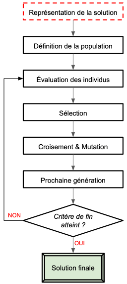 Étapes de l'Algorithme Génétique