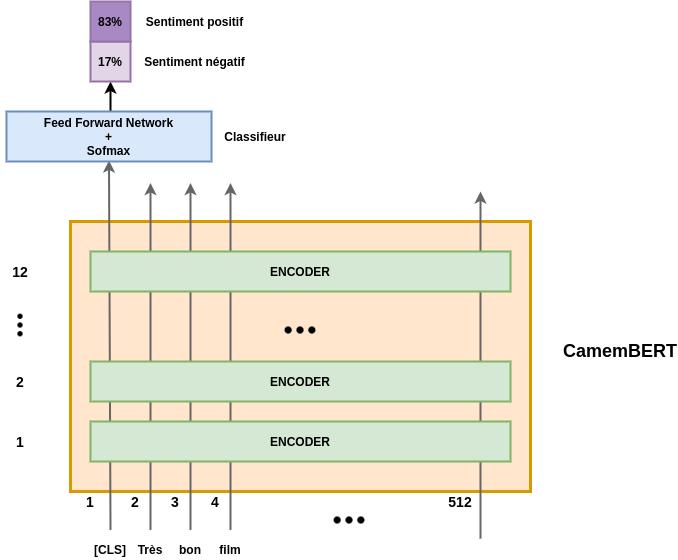 Architecture du fine-tuning de CamemBERT