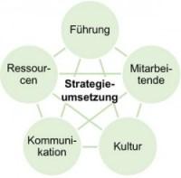 Strategieumsetzung Erfolgsfaktoren