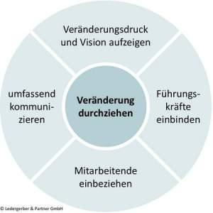Change-Management: Die 5 Erfolgsfaktoren für KMU