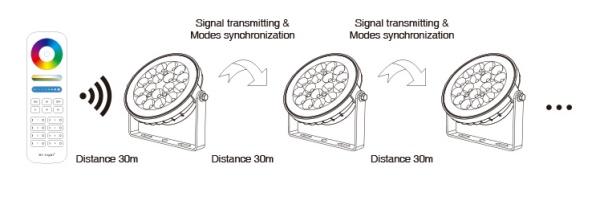 Vizallo-kerti-lampa-15W-FUTC03-RGB-CCT-signal-auto-transmitting Vízálló kerti lámpa 15W (FUTC03) RGB-CCT