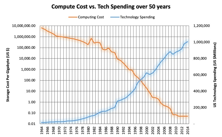 Computing Costs Using Transactions and Balances Over Time