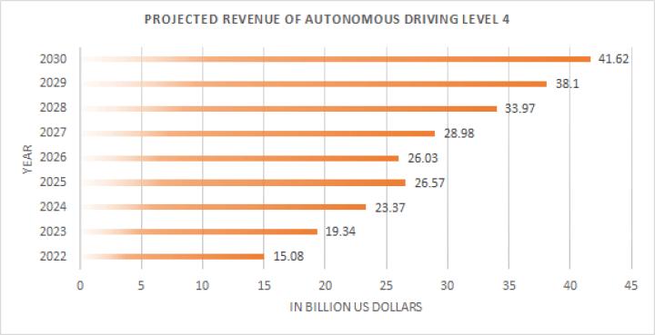 The projected revenue of autonomous driving level 4.