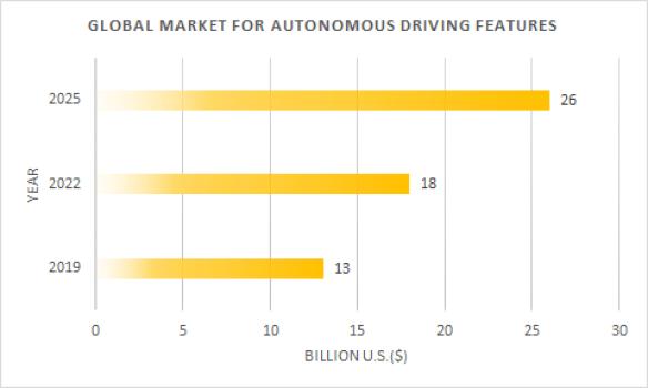 Global market for autonomous driving features
