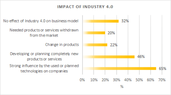 Impact of Fourth industry