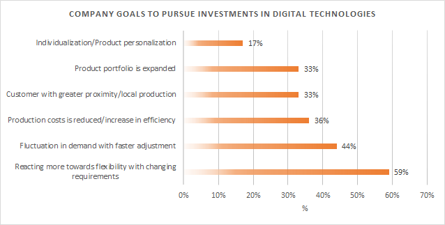 Company goals to pursue investments in digital technologies