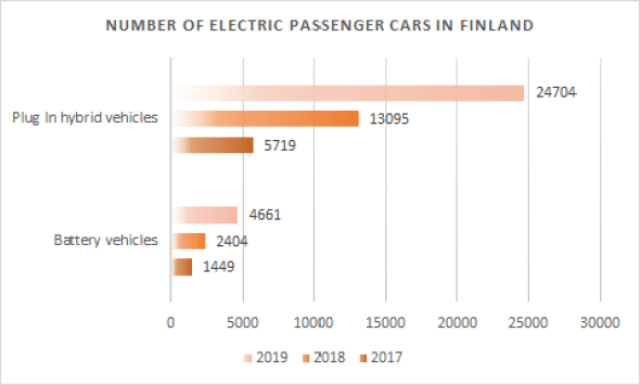 Number of electric vehicles in Finland