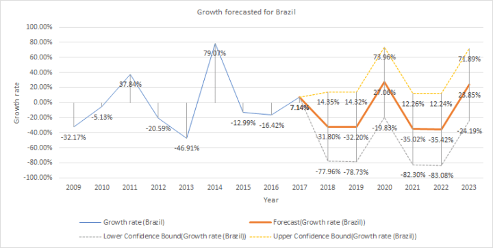 Growth forecasted for renewable energy for Brazil