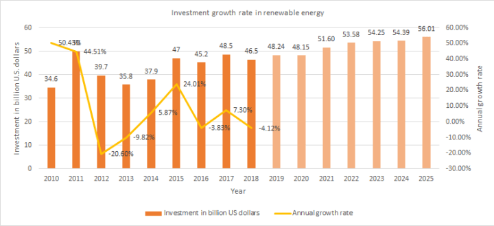 Investment growth rate in renewable energy sector