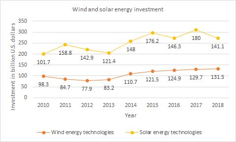 Renewable technologies investment
