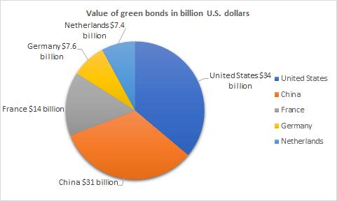 Value of green bonds market in billion US dollars