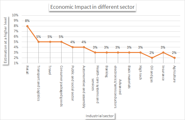 The economic impact of AI in different sectors