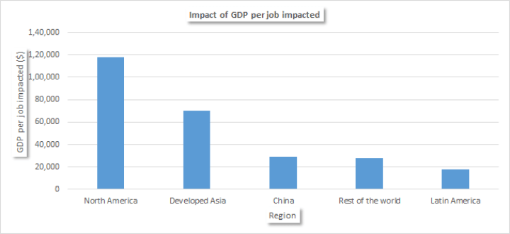 Impact of GDP per Job for Artificial Intelligence impacted