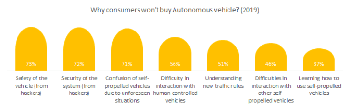 Why consumers won't buy Autonomous vehicles in 2019?