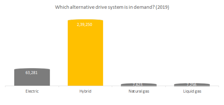 Which alternative drive systems is in demand?