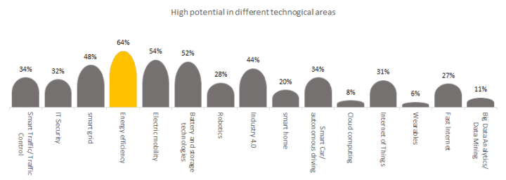 High potential in different technological areas in Industry 4.0