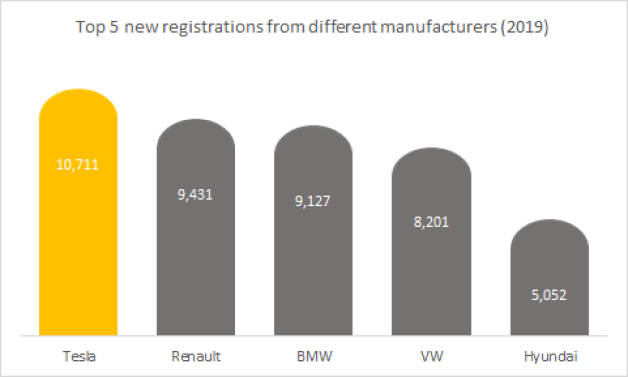 Top 5 registrations in the electric vehicle from different manufacturers