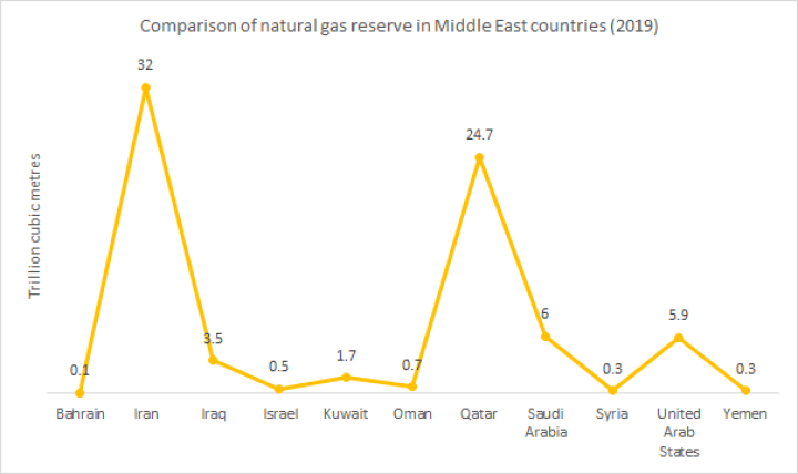 Comparison of natural gas reserve in Europe