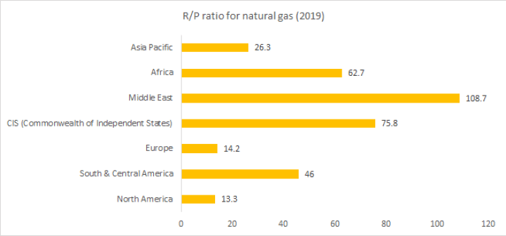 R/P ratio for natural gas