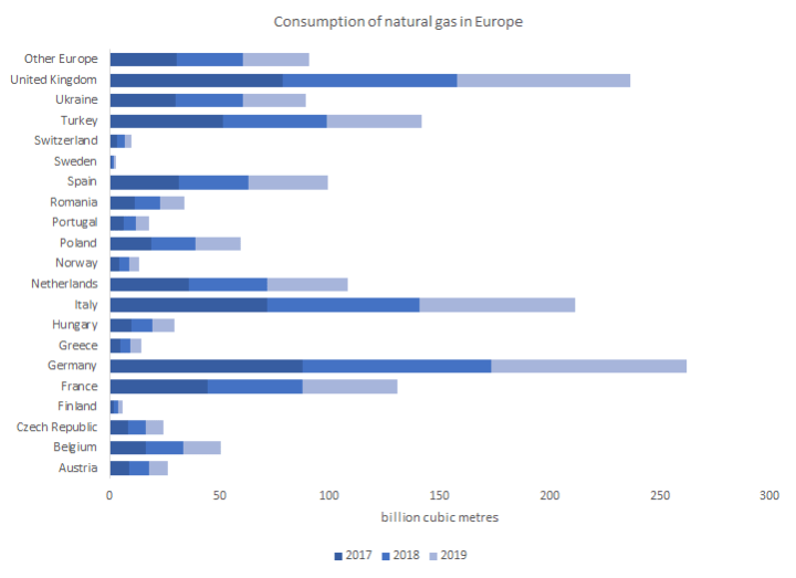 Consumption of natural gas in Europe
