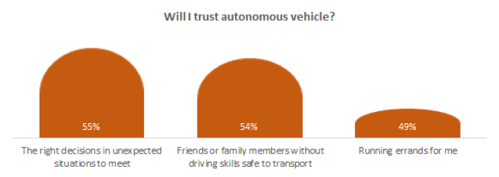 Will I trust Autonomous vehicles?