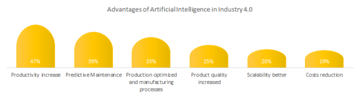Advantages of AI in Industry 4.0