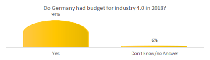 Does Germany had budget for Industry 4.0 in 2018?