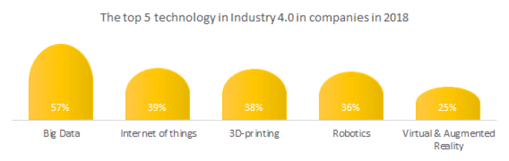 The top 5 technology in Fourth Industry in companies in 2018
