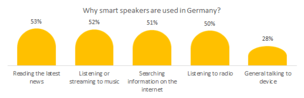 Why smart and intelligent loudspeakers are used in Germany?