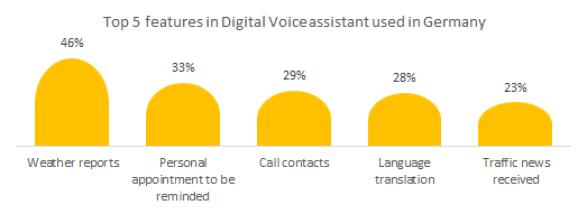 Top 5 features in Digital Voice assistant used in loudspeakers in Germany
