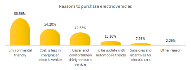 Reasons to purchase electric vehicles in the Philippines