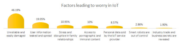 Factors leading to worry in IoT