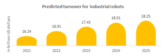 Predicted turnover for industrial robots