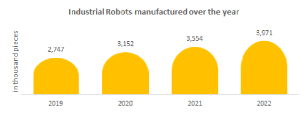 Industrial robots manufactured over the year