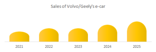 Sales of Volvo/Geely's e-car market