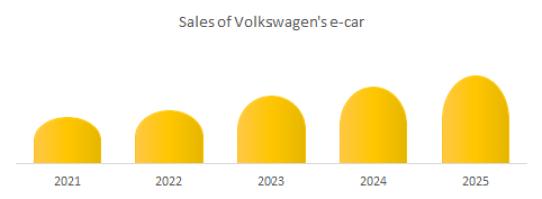 Sales of Volkswagen' e-car market
