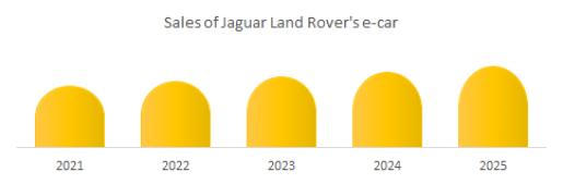Sales of Jaguar Land Rover's e-car market