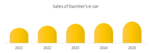 Sales of Daimler's e-car market