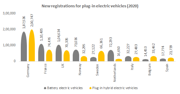 New registrations for plug-in electric vehicles (2020)