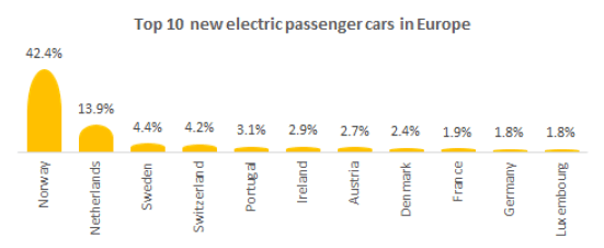 Top 10 new electric passenger cars in Europe.