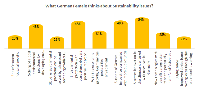 What German Female thinks about Sustainability issues?