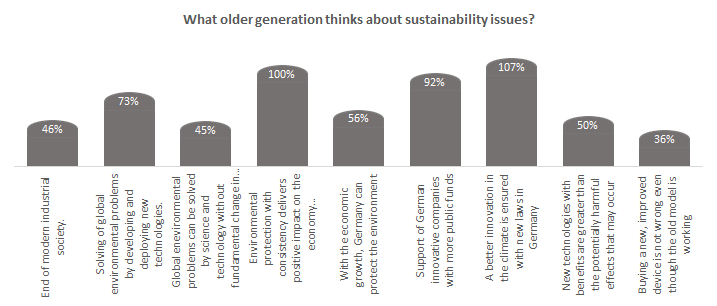What older generation thinks about Sustainability issues?
