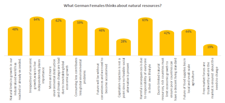 What German Female thinks about natural resources?