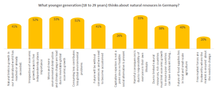 What younger generation thinks about natural resources in Germany?