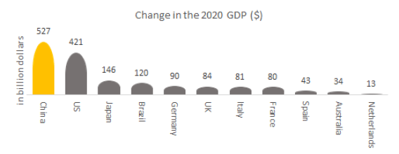 Change in the 2020 GDP ($) in digitalisation.
