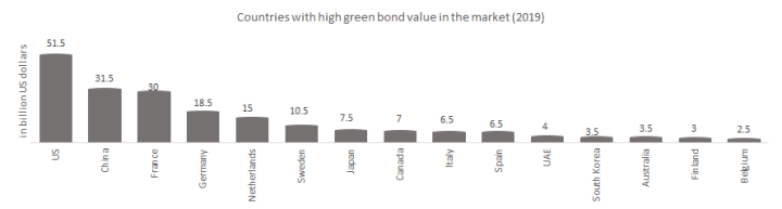 Countries with high green bond value in the market (2019)
