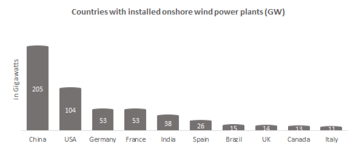 Countries with installed onshore wind power plants