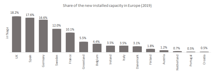Share of the new installed capacity in Europe