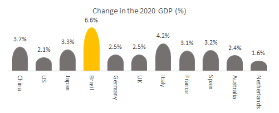 Change in the 2020 GDP (%) in digitalisation.